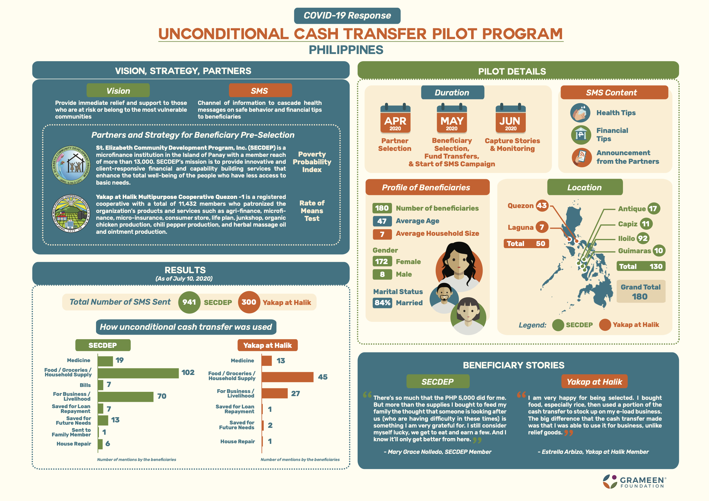 Unconditional Cash Transfer Infographic FINAL